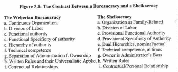 weberian model of bureaucracy criticism Sociological criticism of the bureaucratic model: crozier and friedberg  principles of bureaucracy this is a theory that first emerged in the united states and.